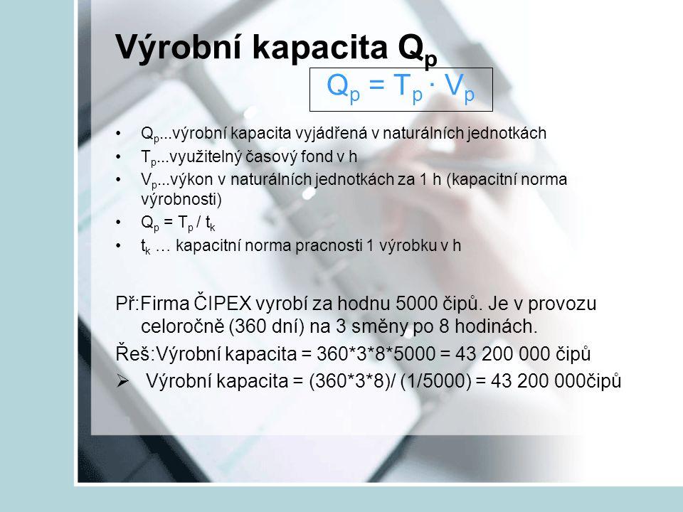 Výrobní kapacita Q p Q p = T p ∙ V p Q p...výrobní kapacita vyjádřená v naturálních jednotkách T p...využitelný časový fond v h V p...výkon v naturáln