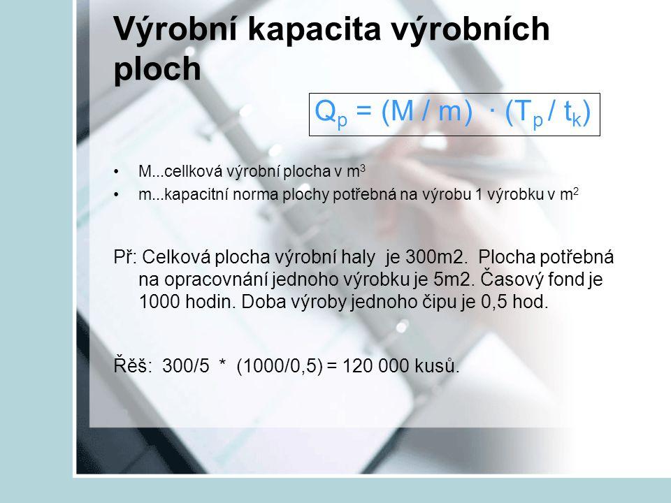 Výrobní kapacita výrobních ploch Q p = (M / m) ∙ (T p / t k ) M...cellková výrobní plocha v m 3 m...kapacitní norma plochy potřebná na výrobu 1 výrobk