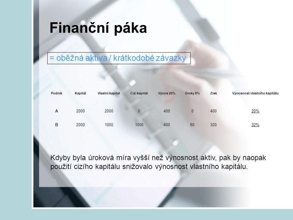 Finanční páka = oběžná aktiva / krátkodobé závazky PodnikKapitálVlastní kapitálCizí kapitálVýnos 20%Úroky 8%ZiskVýnosnost vlastního kapitálu A2000 040