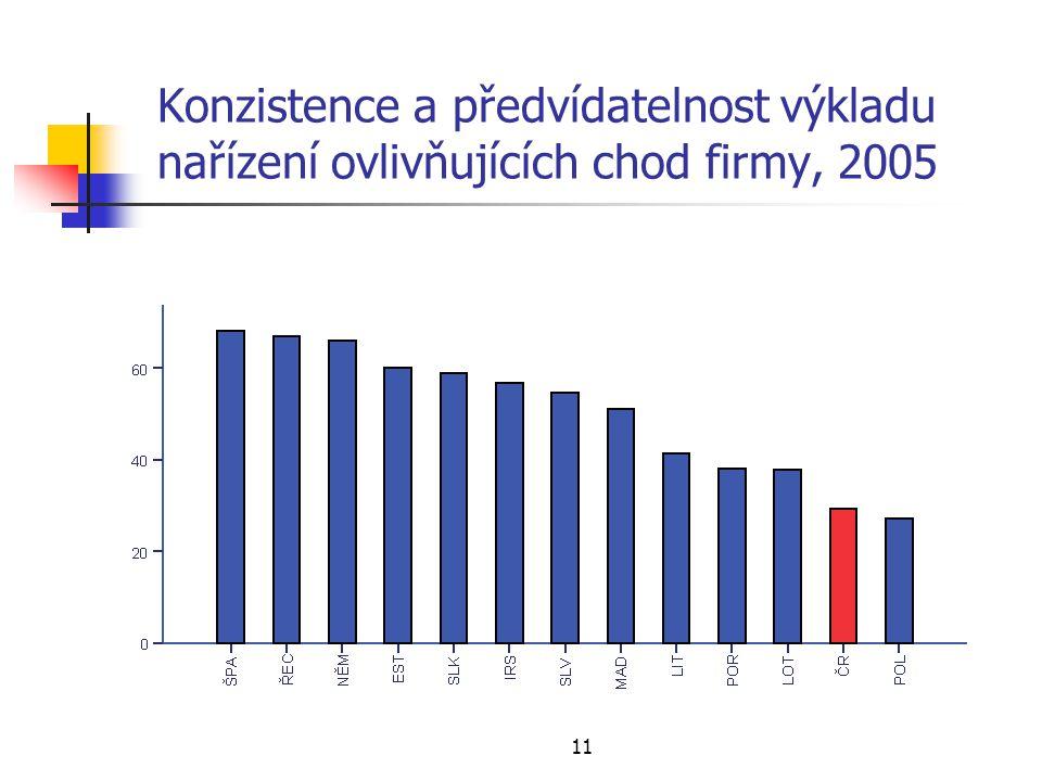 11 Konzistence a předvídatelnost výkladu nařízení ovlivňujících chod firmy, 2005