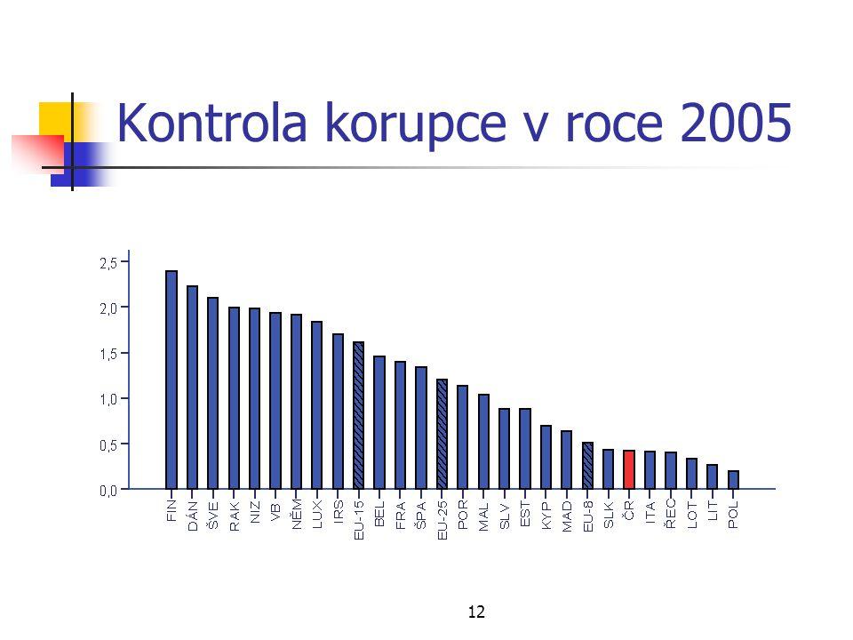 12 Kontrola korupce v roce 2005