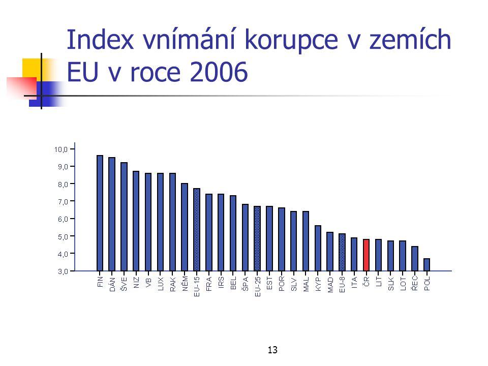 13 Index vnímání korupce v zemích EU v roce 2006