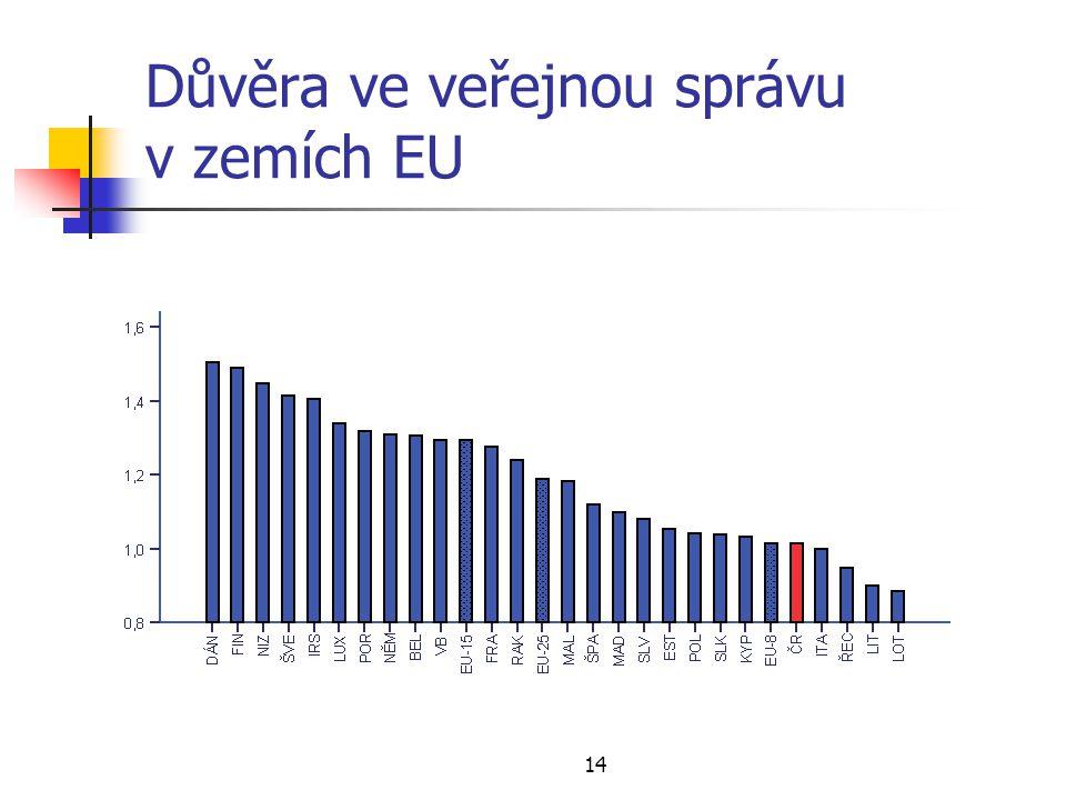 14 Důvěra ve veřejnou správu v zemích EU