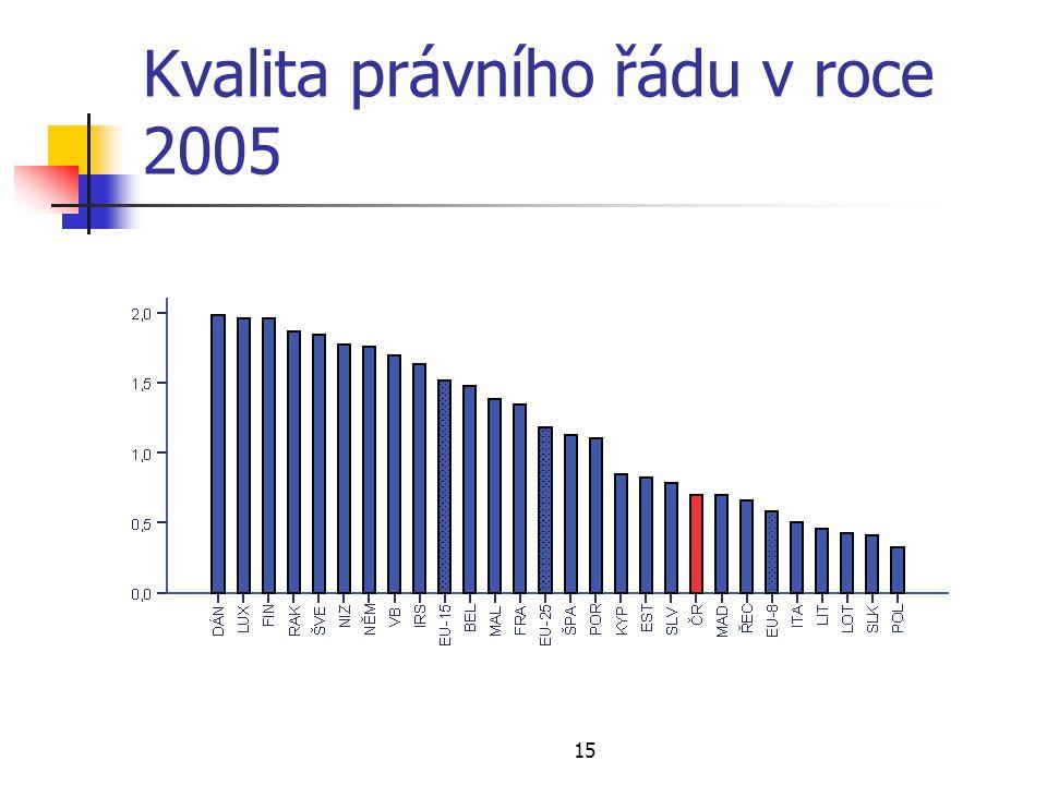 15 Kvalita právního řádu v roce 2005