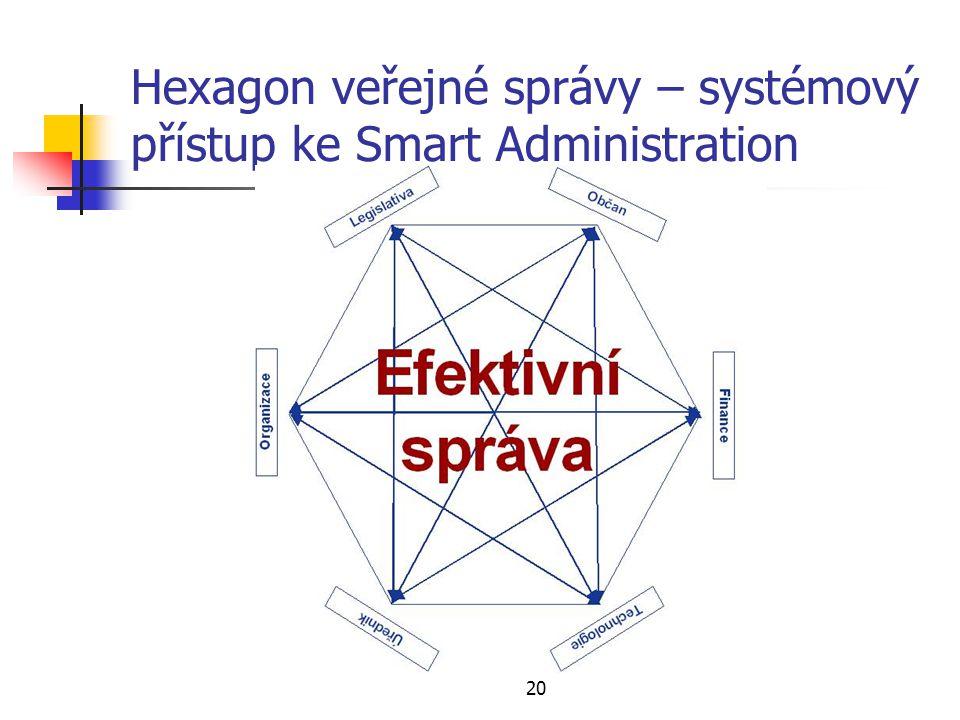 20 Hexagon veřejné správy – systémový přístup ke Smart Administration