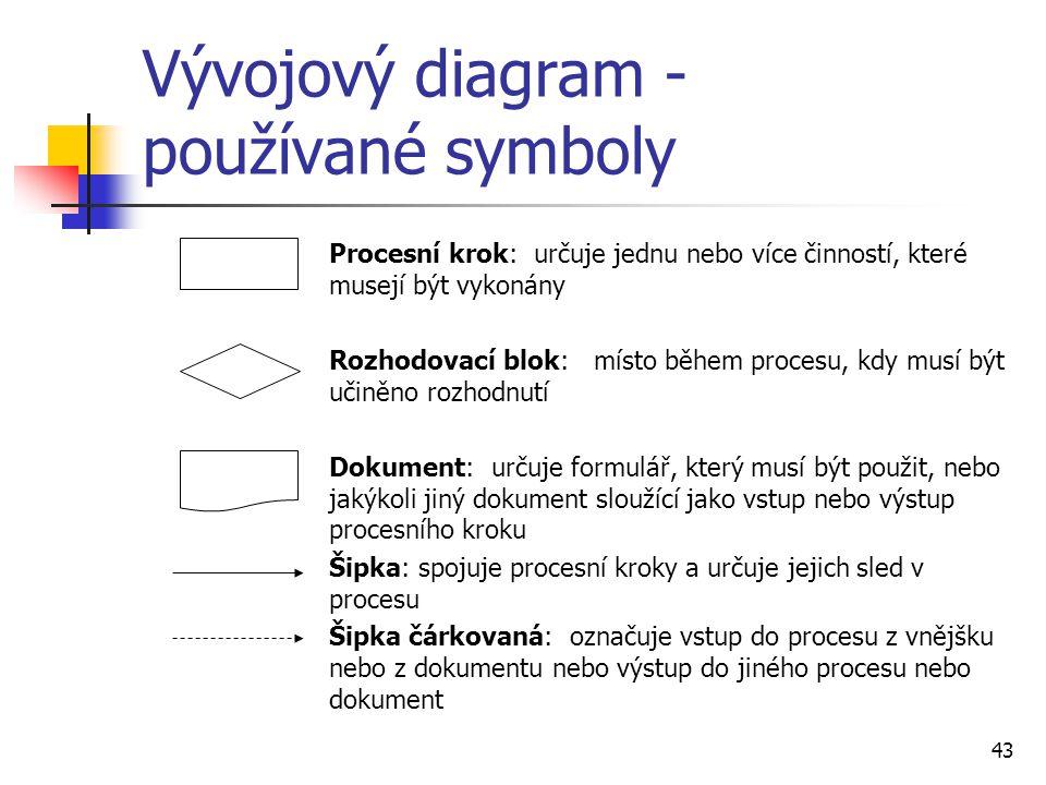 Vývojový diagram - používané symboly Procesní krok: určuje jednu nebo více činností, které musejí být vykonány Rozhodovací blok: místo během procesu,