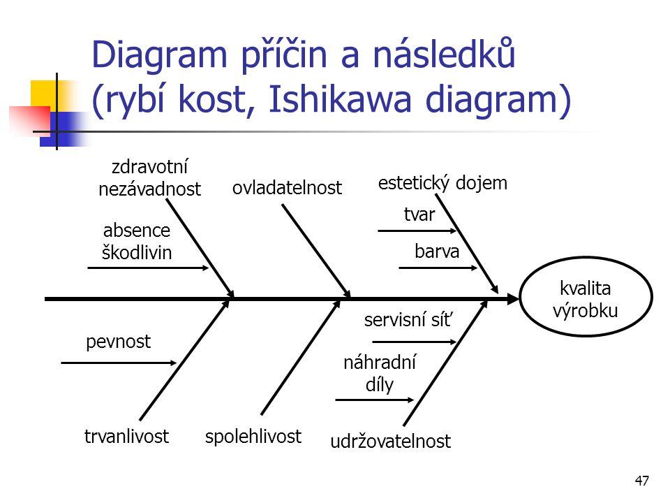 47 Diagram příčin a následků (rybí kost, Ishikawa diagram) kvalita výrobku estetický dojem tvar barva ovladatelnost zdravotní nezávadnost absence škod