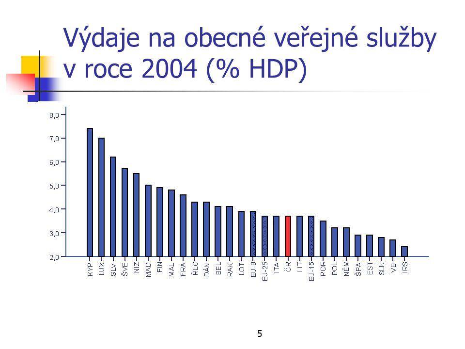 5 Výdaje na obecné veřejné služby v roce 2004 (% HDP)
