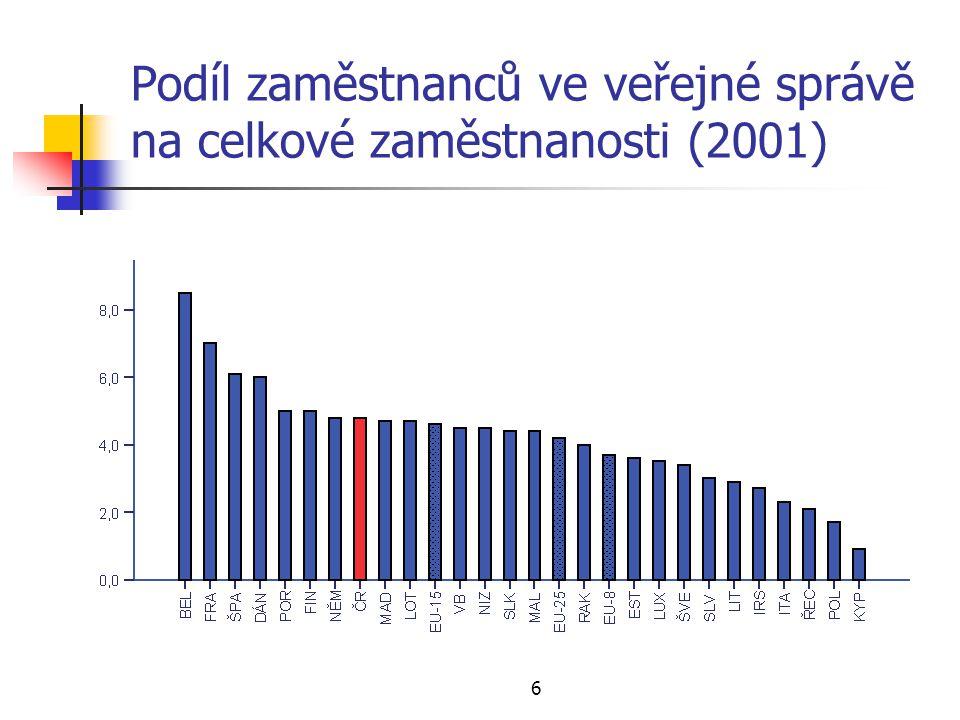 6 Podíl zaměstnanců ve veřejné správě na celkové zaměstnanosti (2001)