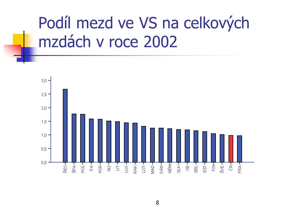 19 Vize strategie na rok 2015 Veřejná správa v ČR je primárně pojata jako služba občanovi, naplňuje principy dobrého vládnutí, funguje efektivně a výkonně.