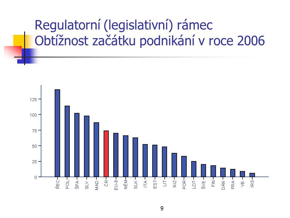 9 Regulatorní (legislativní) rámec Obtížnost začátku podnikání v roce 2006
