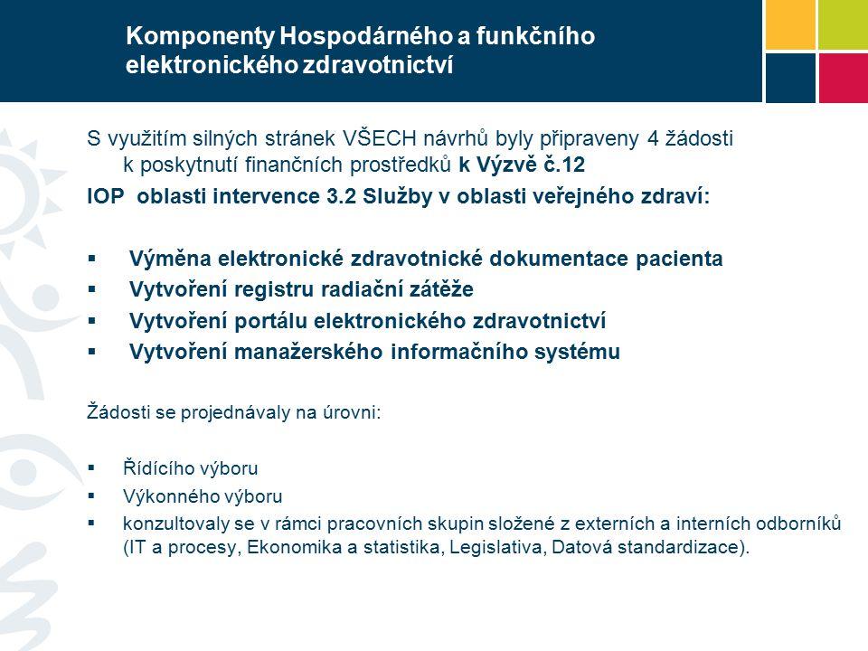 S využitím silných stránek VŠECH návrhů byly připraveny 4 žádosti k poskytnutí finančních prostředků k Výzvě č.12 IOP oblasti intervence 3.2 Služby v oblasti veřejného zdraví:  Výměna elektronické zdravotnické dokumentace pacienta  Vytvoření registru radiační zátěže  Vytvoření portálu elektronického zdravotnictví  Vytvoření manažerského informačního systému Žádosti se projednávaly na úrovni:  Řídícího výboru  Výkonného výboru  konzultovaly se v rámci pracovních skupin složené z externích a interních odborníků (IT a procesy, Ekonomika a statistika, Legislativa, Datová standardizace).