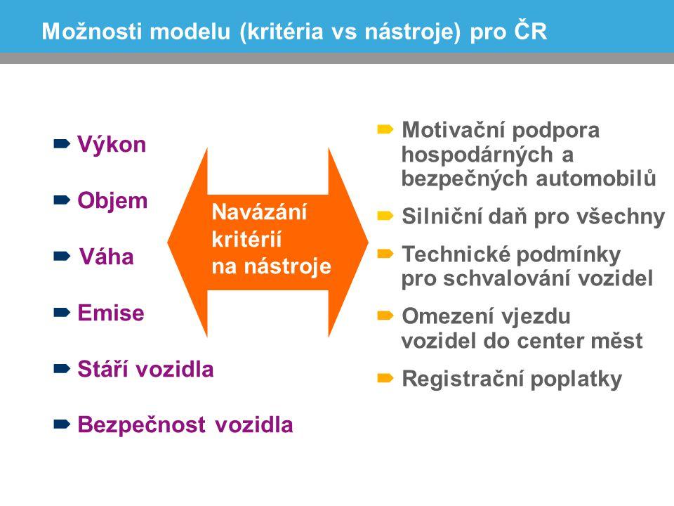 Možnosti modelu (kritéria vs nástroje) pro ČR  Výkon  Objem  Váha  Emise  Stáří vozidla  Bezpečnost vozidla  Motivační podpora hospodárných a b