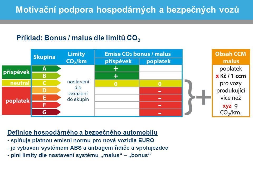 Motivační podpora hospodárných a bezpečných vozů Definice hospodárného a bezpečného automobilu - splňuje platnou emisní normu pro nová vozidla EURO -