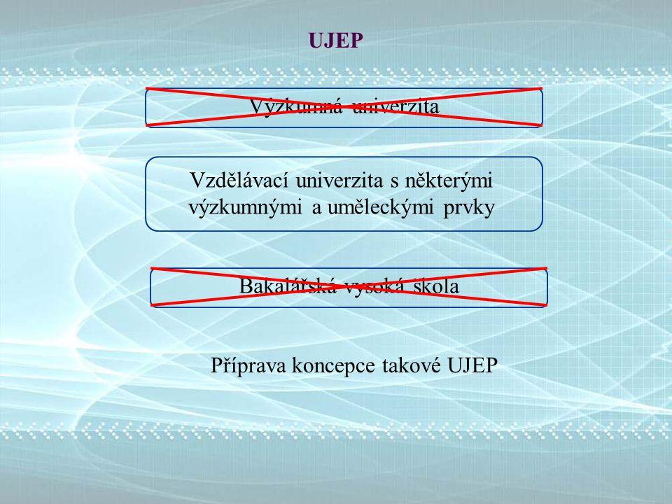 UJEP Příprava koncepce takové UJEP Výzkumná univerzita Bakalářská vysoká škola Vzdělávací univerzita s některými výzkumnými a uměleckými prvky