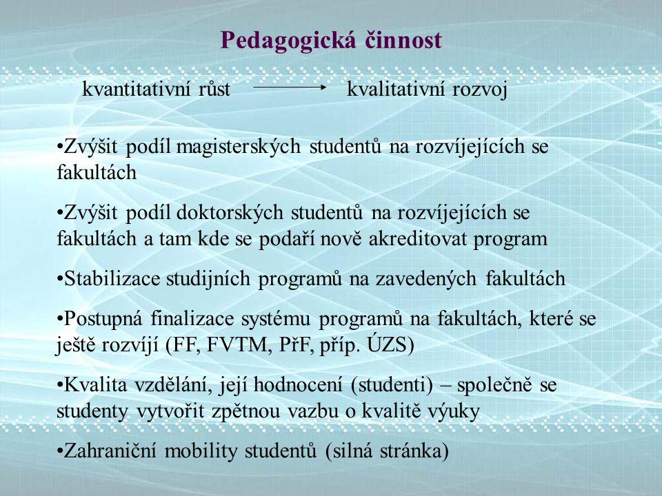 Pedagogická činnost kvantitativní růst kvalitativní rozvoj Zvýšit podíl magisterských studentů na rozvíjejících se fakultách Zvýšit podíl doktorských studentů na rozvíjejících se fakultách a tam kde se podaří nově akreditovat program Stabilizace studijních programů na zavedených fakultách Postupná finalizace systému programů na fakultách, které se ještě rozvíjí (FF, FVTM, PřF, příp.