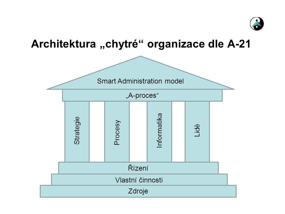 """Architektura """"chytré"""" organizace dle A-21 Strategie Procesy InformatikaLidé Řízení Vlastní činnosti Zdroje Smart Administration model """"A-proces"""""""