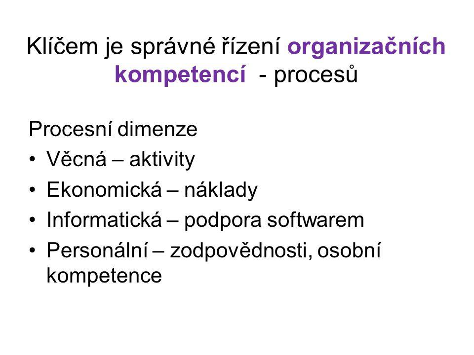 Klíčem je správné řízení organizačních kompetencí - procesů Procesní dimenze Věcná – aktivity Ekonomická – náklady Informatická – podpora softwarem Pe