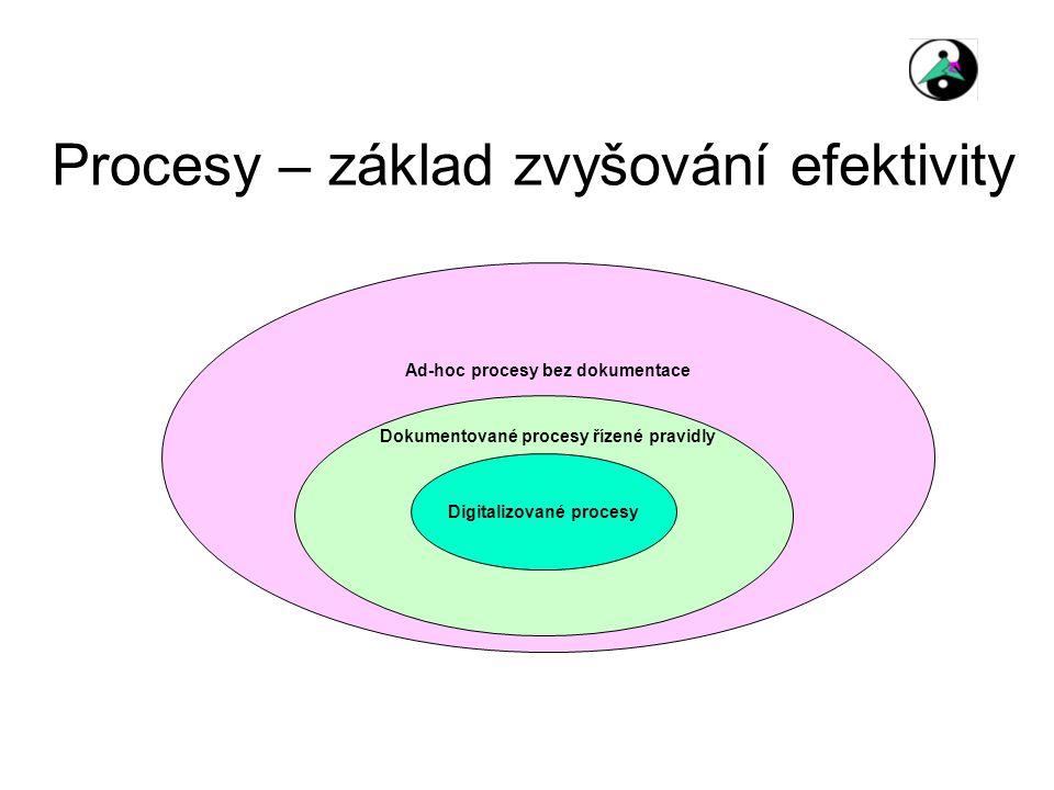 Procesy – základ zvyšování efektivity Digitalizované procesy Ad-hoc procesy bez dokumentace Dokumentované procesy řízené pravidly