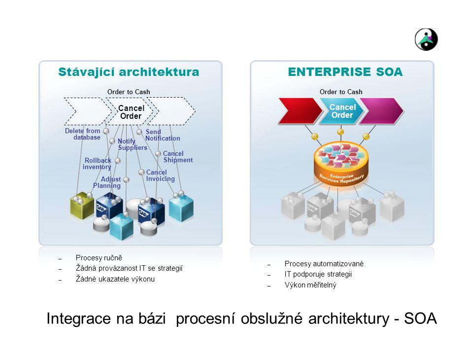 Integrace na bázi procesní obslužné architektury - SOA Stávající architektura Delete from database Rollback inventory Cancel Shipment Cancel Invoicing