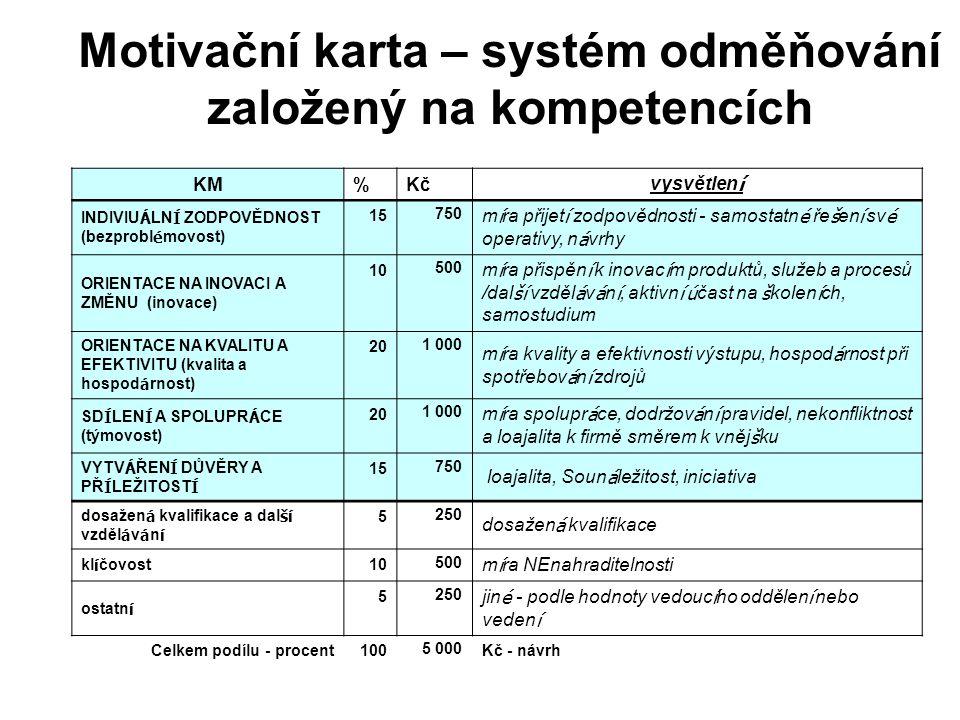 Motivační karta – systém odměňování založený na kompetencích KM%Kč vysvětlen í INDIVIU Á LN Í ZODPOVĚDNOST (bezprobl é movost) 15 750 m í ra přijet í