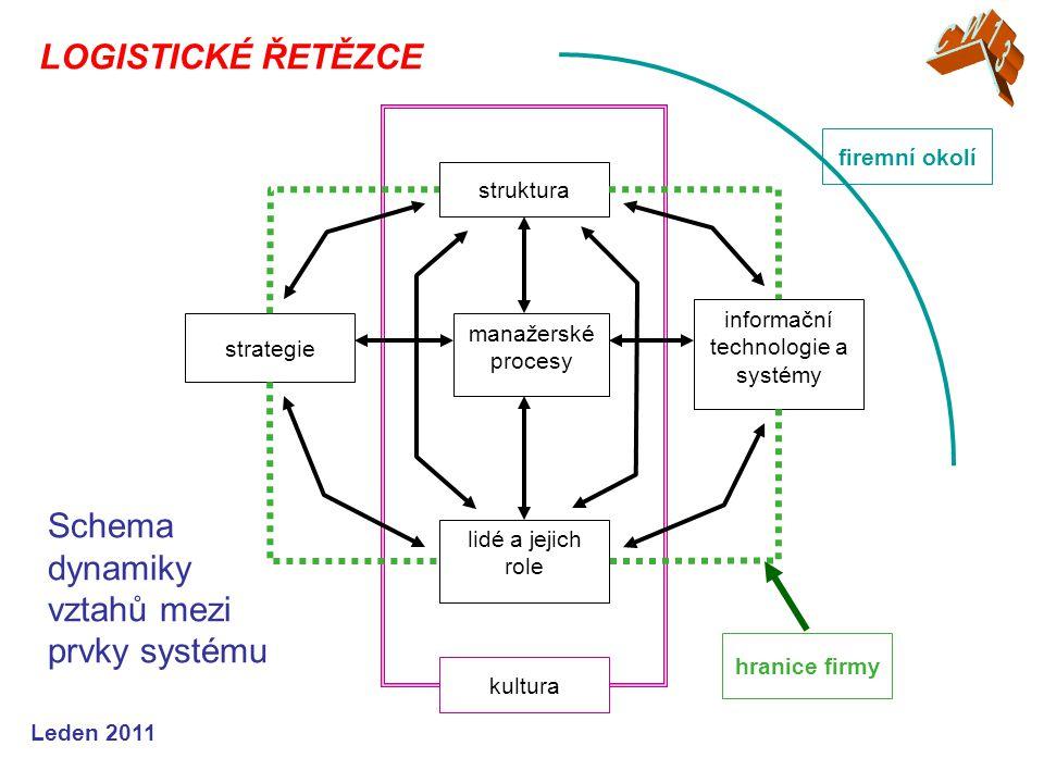 Leden 2011 Schema dynamiky vztahů mezi prvky systému LOGISTICKÉ ŘETĚZCE manažerské procesy struktura strategie informační technologie a systémy lidé a