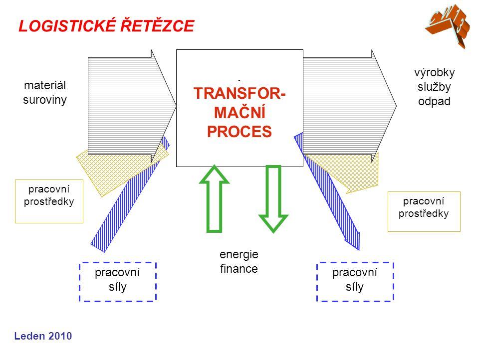 Leden 2010 LOGISTICKÉ ŘETĚZCE - TRANSFOR- MAČNÍ PROCES materiál suroviny pracovní prostředky pracovní síly výrobky služby odpad pracovní prostředky pr