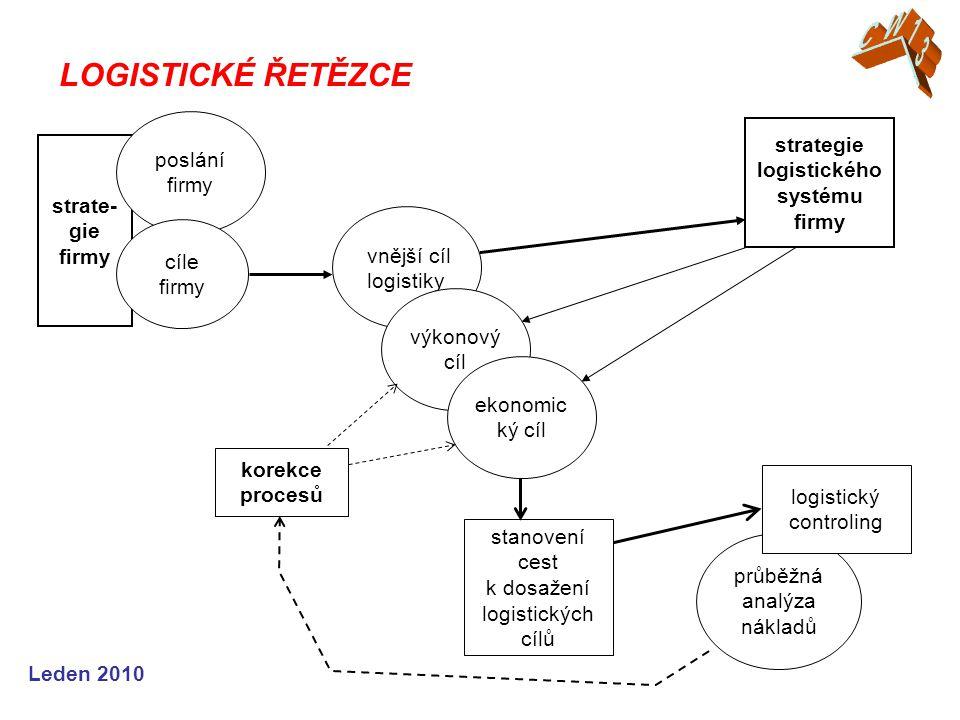 Leden 2010 LOGISTICKÉ ŘETĚZCE strate- gie firmy poslání firmy cíle firmy vnější cíl logistiky výkonový cíl ekonomic ký cíl strategie logistického syst