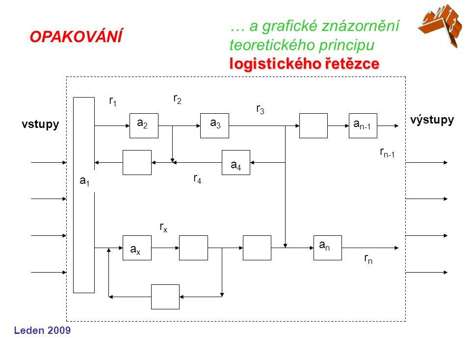 Leden 2009 Logistický systém je v praxi pojímán jako: - dynamický (měnící se v čase) - učící se (na základě zpětných vazeb či roz- boru opakujících se podnětů či chyb opravuje své konání a chování) - samoorganizující se (zlepšuje své struktu- ry, organizaci i vazby s cílem dosáhnout vyšší kvality celého systému) LOGISTICKÉ ŘETĚZCE