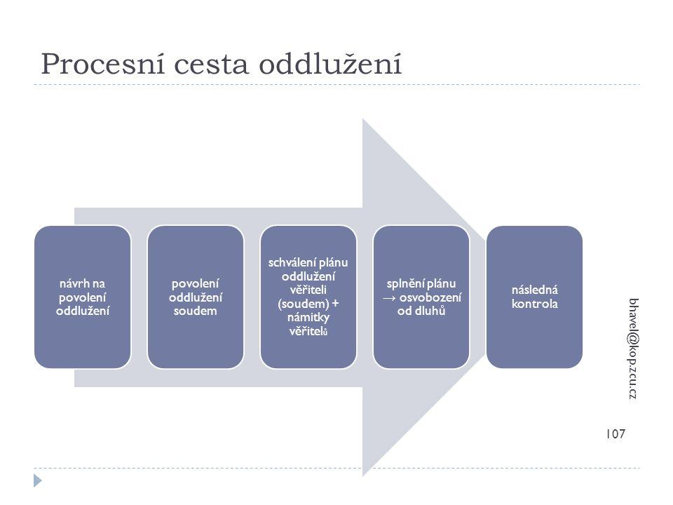 Procesní cesta oddlužení bhavel@kop.zcu.cz 107 návrh na povolení oddlužení povolení oddlužení soudem schválení plánu oddlužení věřiteli (soudem) + nám