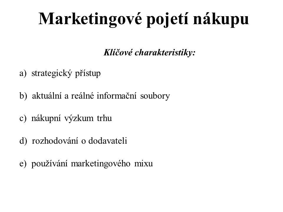 Marketingové pojetí nákupu Klíčové charakteristiky: a) strategický přístup b) aktuální a reálné informační soubory c) nákupní výzkum trhu d) rozhodová