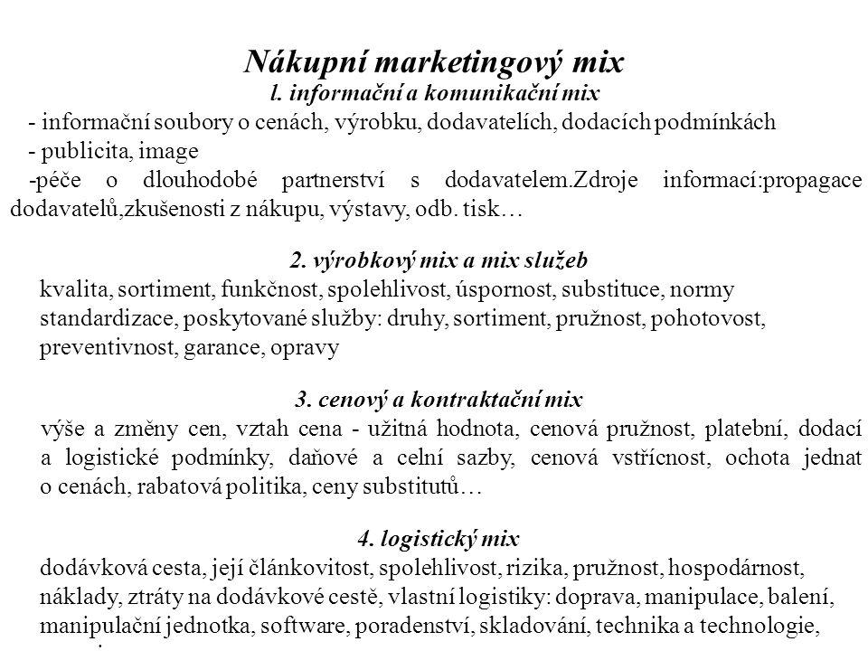 Nákupní marketingový mix l. informační a komunikační mix - informační soubory o cenách, výrobku, dodavatelích, dodacích podmínkách - publicita, image