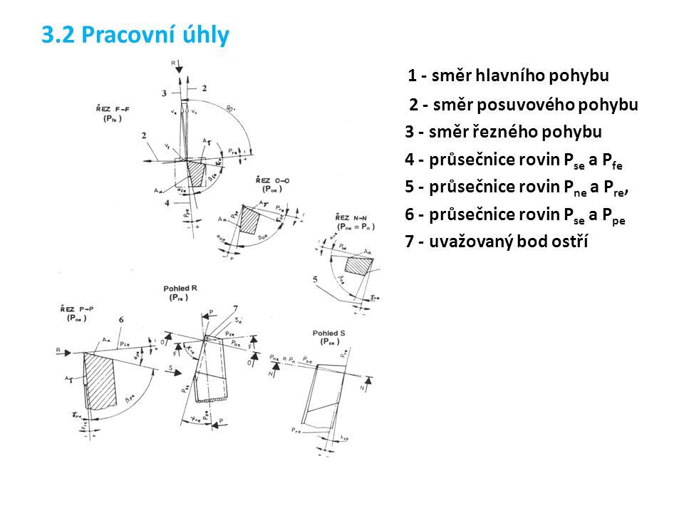 3.2 Pracovní úhly 1 - směr hlavního pohybu 2 - směr posuvového pohybu 3 - směr řezného pohybu 4 - průsečnice rovin P se a P fe 5 - průsečnice rovin P ne a P re, 6 - průsečnice rovin P se a P pe 7 - uvažovaný bod ostří