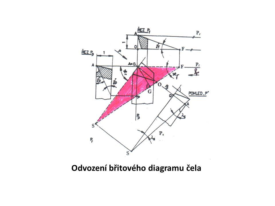 Odvození břitového diagramu čela