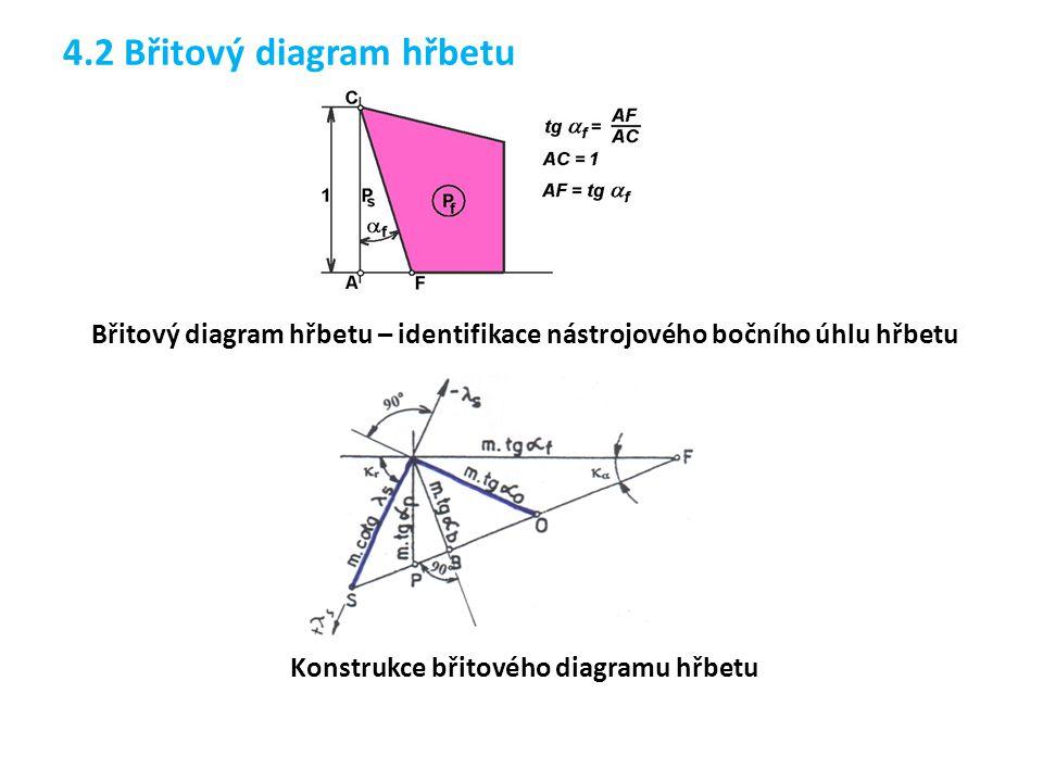 4.2 Břitový diagram hřbetu Břitový diagram hřbetu – identifikace nástrojového bočního úhlu hřbetu Konstrukce břitového diagramu hřbetu