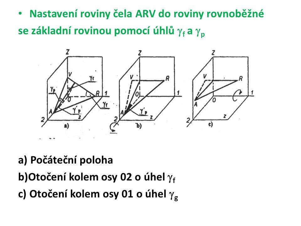 Nastavení roviny čela ARV do roviny rovnoběžné se základní rovinou pomocí úhlů  f a  p a) Počáteční poloha b)Otočení kolem osy 02 o úhel  f c) Otočení kolem osy 01 o úhel  g