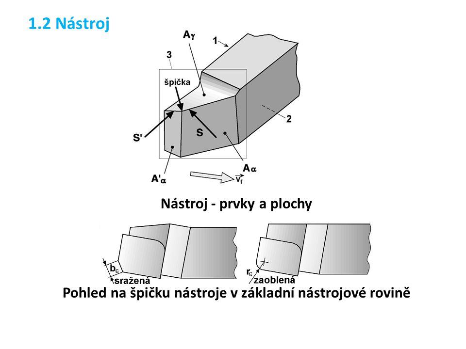 Interakce nástroje s obrobkem – realizace řezného procesu Prvky nástroje – těleso, stopka, upínací díra, osa, řezná část Plochy nástroje – čelo A γ.