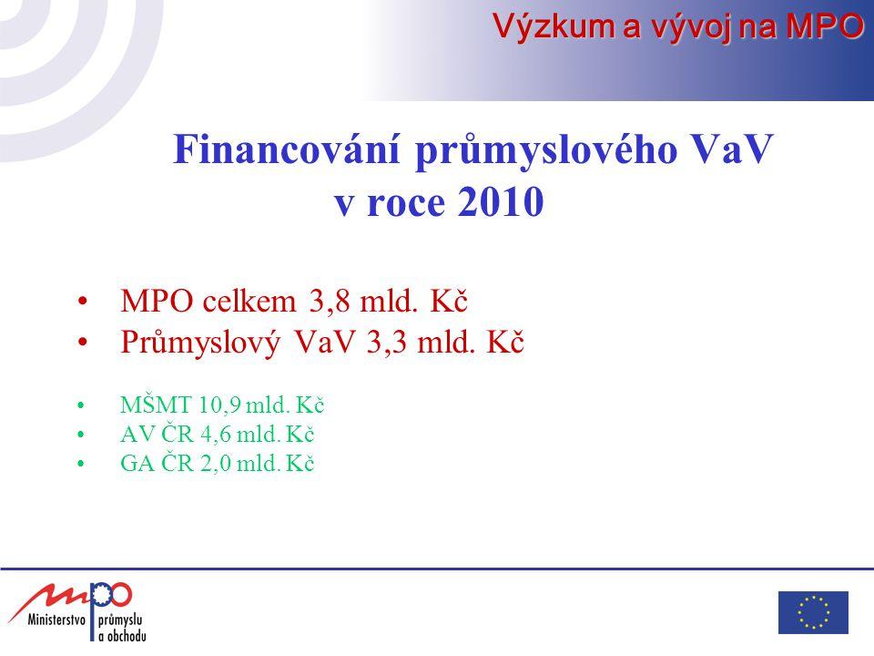 Financování průmyslového VaV v roce 2010 MPO celkem 3,8 mld.