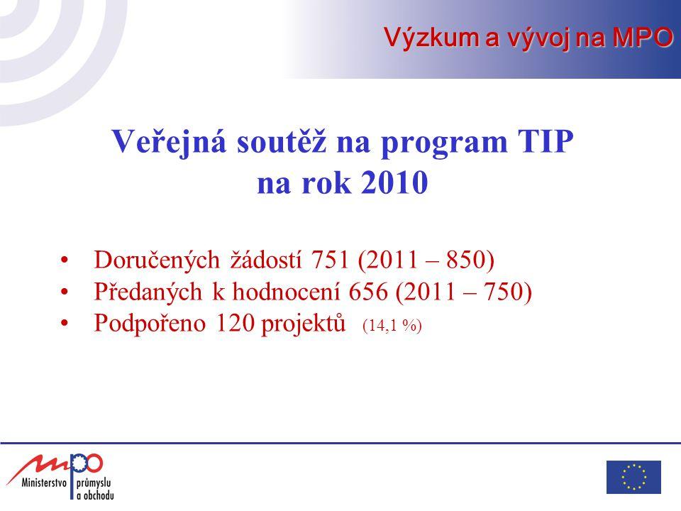 Výzkum a vývoj na MPO Veřejná soutěž na program TIP na rok 2010 Doručených žádostí 751 (2011 – 850) Předaných k hodnocení 656 (2011 – 750) Podpořeno 120 projektů (14,1 %)
