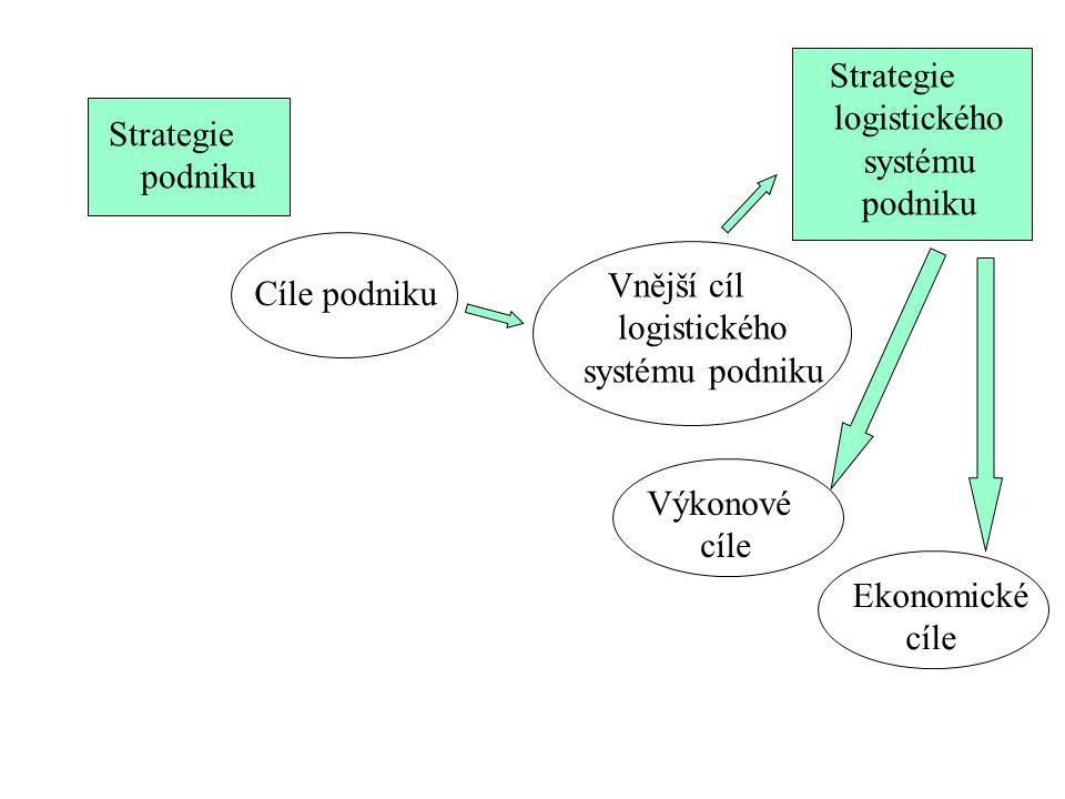 Strategie podniku Cíle podniku Vnější cíl logistického systému podniku Strategie logistického systému podniku Ekonomické cíle Výkonové cíle