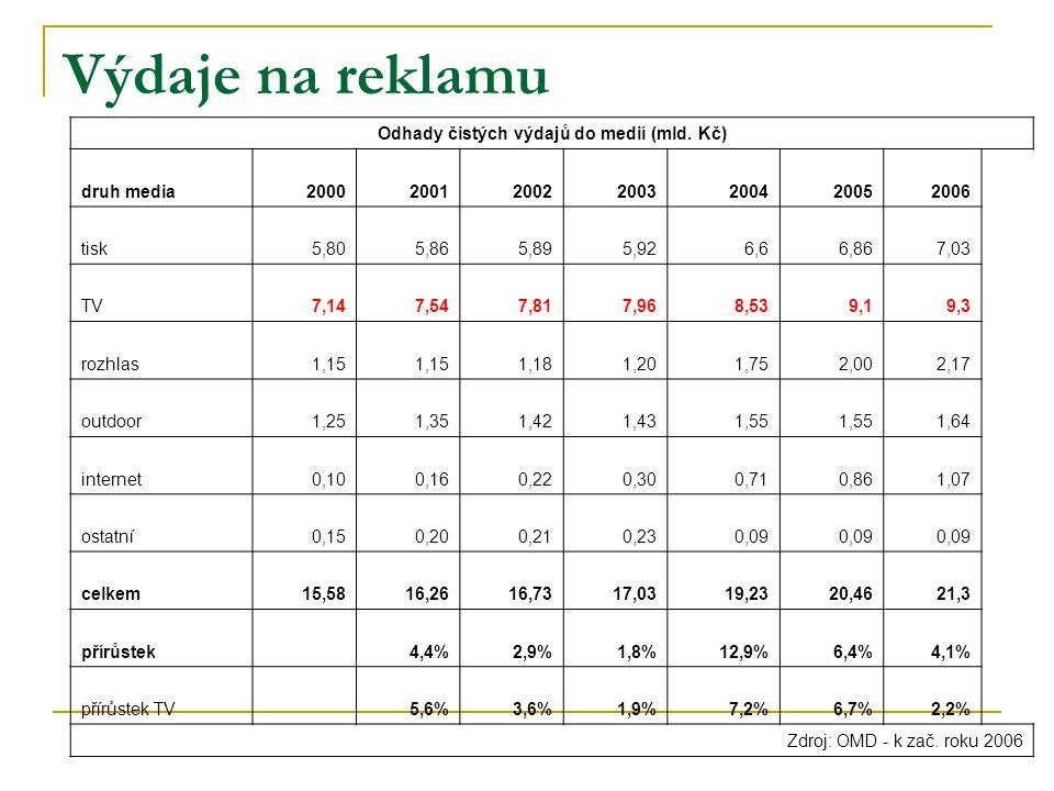 Výdaje na reklamu Odhady čistých výdajů do medií (mld.