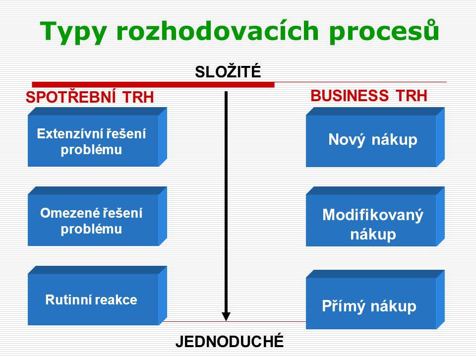 Typy rozhodovacích procesů SLOŽITÉ JEDNODUCHÉ SPOTŘEBNÍ TRH BUSINESS TRH Extenzívní řešení problému Omezené řešení problému Rutinní reakce Nový nákup Modifikovaný nákup Přímý nákup