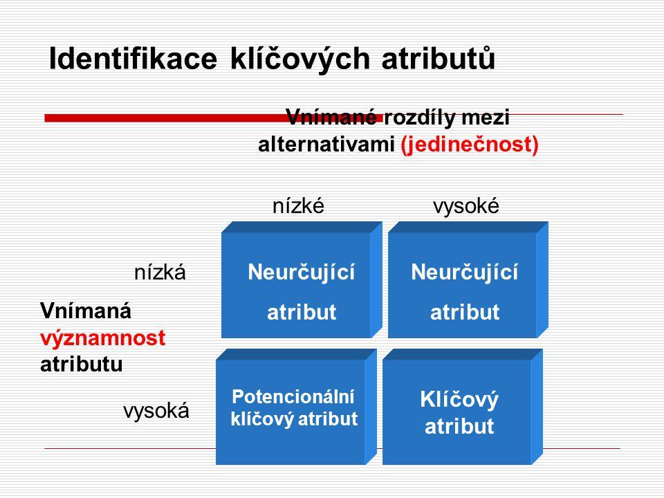 Identifikace klíčových atributů Vnímané rozdíly mezi alternativami (jedinečnost) Vnímaná významnost atributu Potencionální klíčový atribut Klíčový atribut nízkévysoké nízká vysoká Neurčující atribut Neurčující atribut