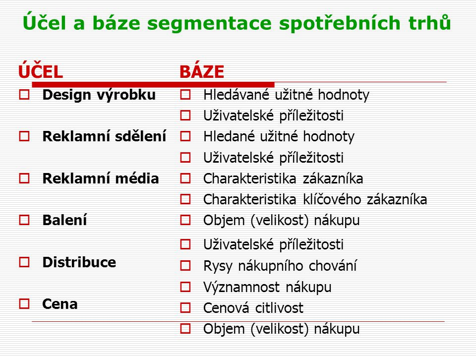 Účel a báze segmentace spotřebních trhů ÚČEL  Design výrobku  Reklamní sdělení  Reklamní média  Balení  Distribuce  Cena BÁZE  Hledávané užitné hodnoty  Uživatelské příležitosti  Hledané užitné hodnoty  Uživatelské příležitosti  Charakteristika zákazníka  Charakteristika klíčového zákazníka  Objem (velikost) nákupu  Uživatelské příležitosti  Rysy nákupního chování  Významnost nákupu  Cenová citlivost  Objem (velikost) nákupu