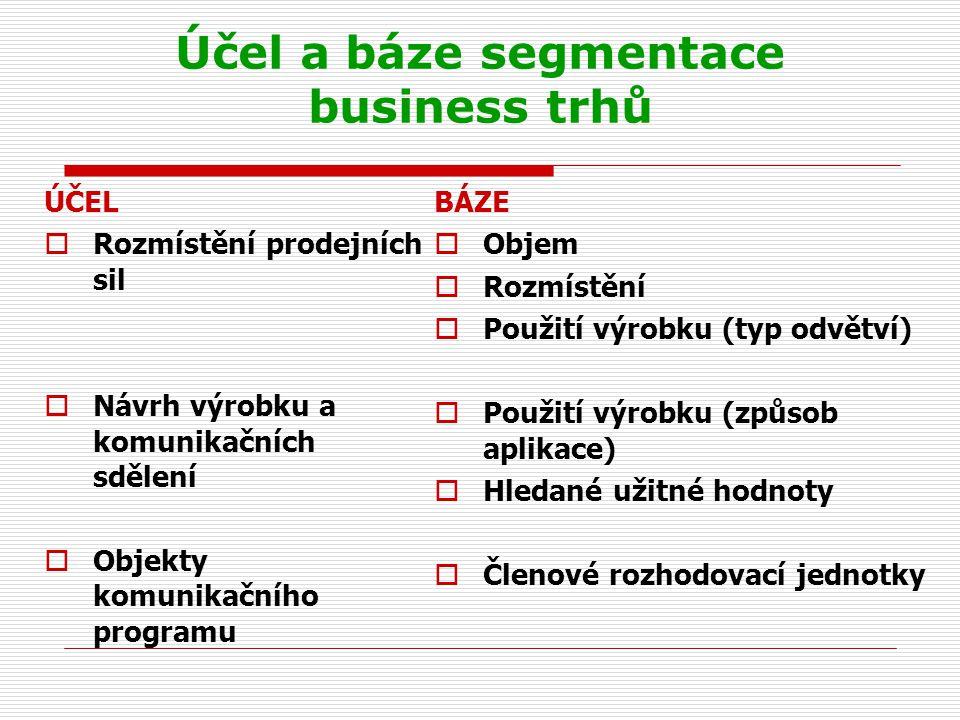 Účel a báze segmentace business trhů ÚČEL  Rozmístění prodejních sil  Návrh výrobku a komunikačních sdělení  Objekty komunikačního programu BÁZE  Objem  Rozmístění  Použití výrobku (typ odvětví)  Použití výrobku (způsob aplikace)  Hledané užitné hodnoty  Členové rozhodovací jednotky