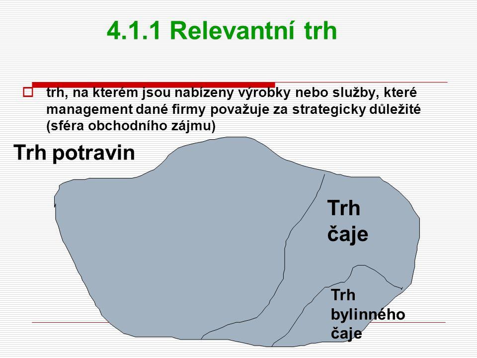 4.1.1 Relevantní trh  trh, na kterém jsou nabízeny výrobky nebo služby, které management dané firmy považuje za strategicky důležité (sféra obchodního zájmu) Trh potravin Trh čaje Trh bylinného čaje