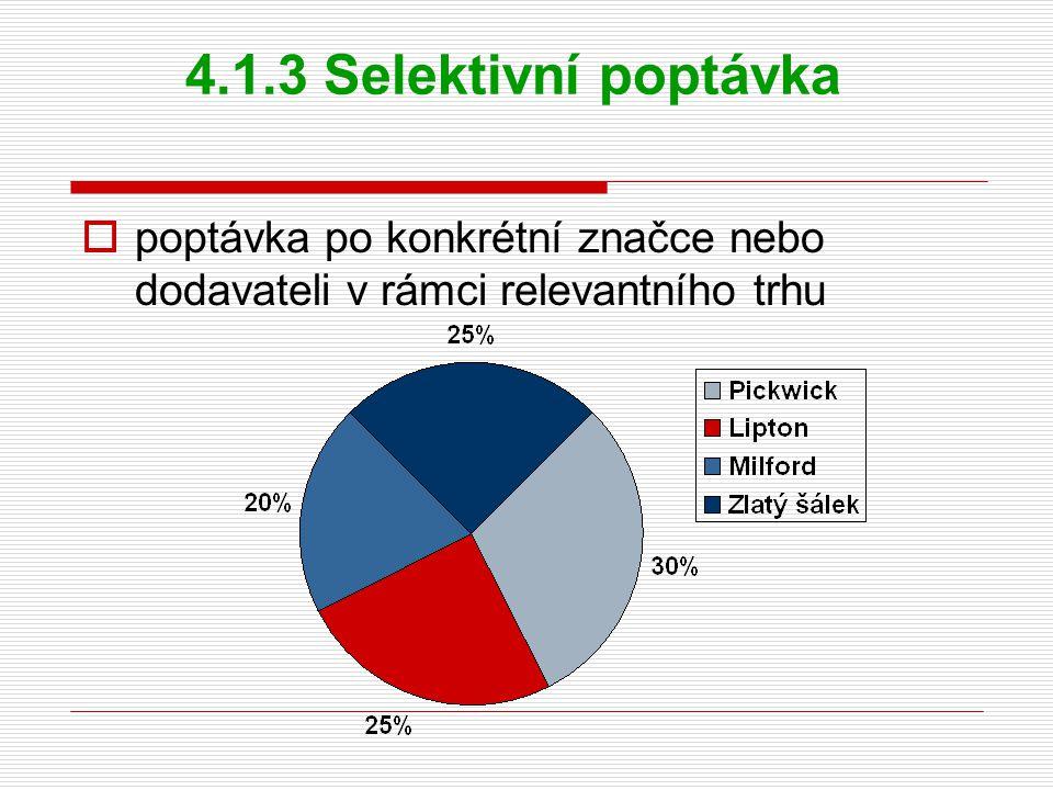 4.1.3 Selektivní poptávka  poptávka po konkrétní značce nebo dodavateli v rámci relevantního trhu