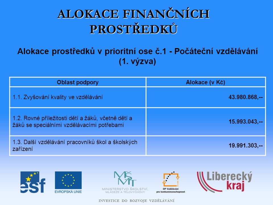 INVESTICE DO ROZVOJE VZDĚLÁVÁNÍ ALOKACE FINANČNÍCH PROSTŘEDKŮ Alokace prostředků v prioritní ose č.1 - Počáteční vzdělávání (1.