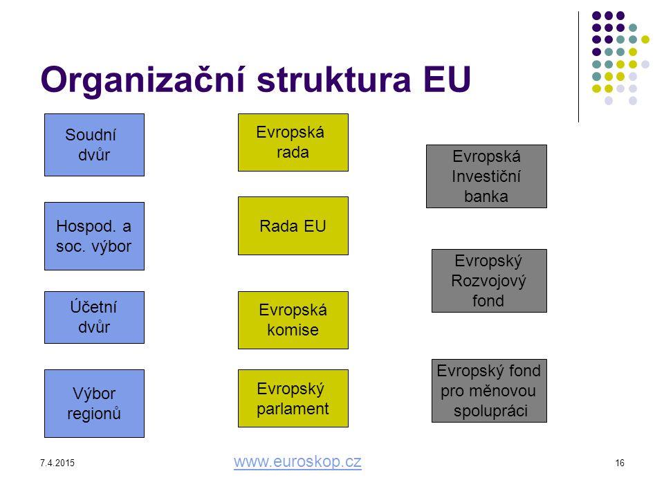 7.4.201516 Organizační struktura EU Soudní dvůr Hospod. a soc. výbor Účetní dvůr Výbor regionů Evropská rada Rada EU Evropská komise Evropský parlamen
