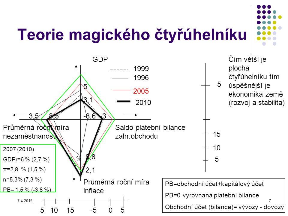7.4.20157 Teorie magického čtyřúhelníku GDP Saldo platební bilance zahr.obchodu Průměrná roční míra inflace Průměrná roční míra nezaměstnanosti 5 15 1